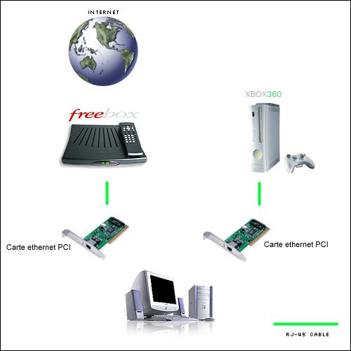 branchement xbox 360 internet